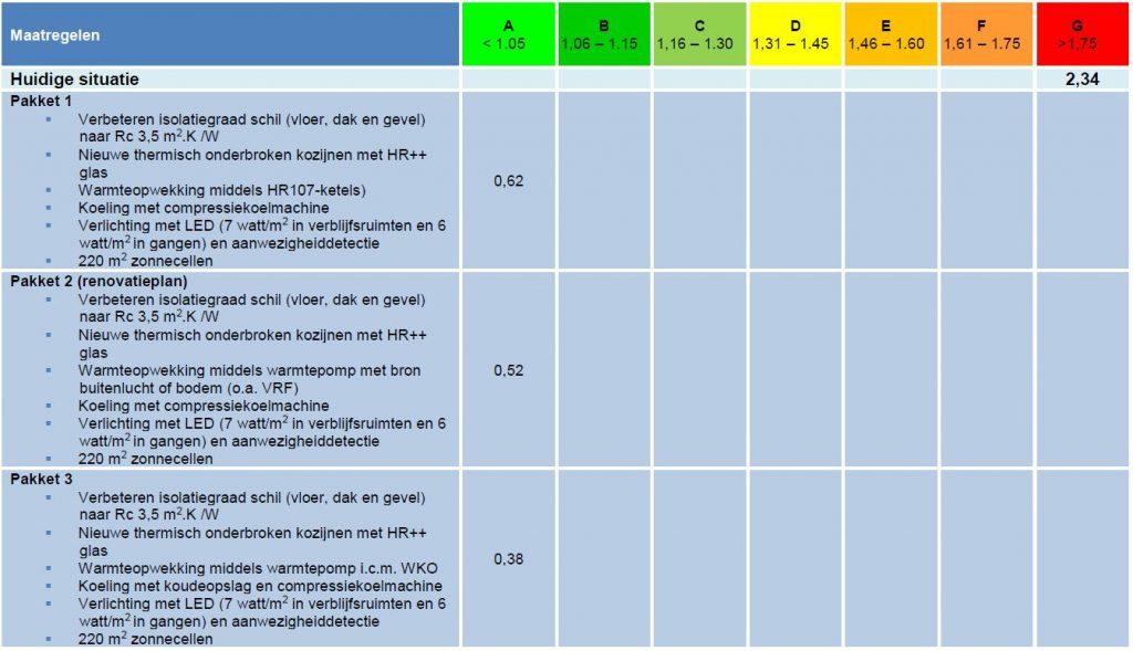 Effect maatregelpakketten op energielabel