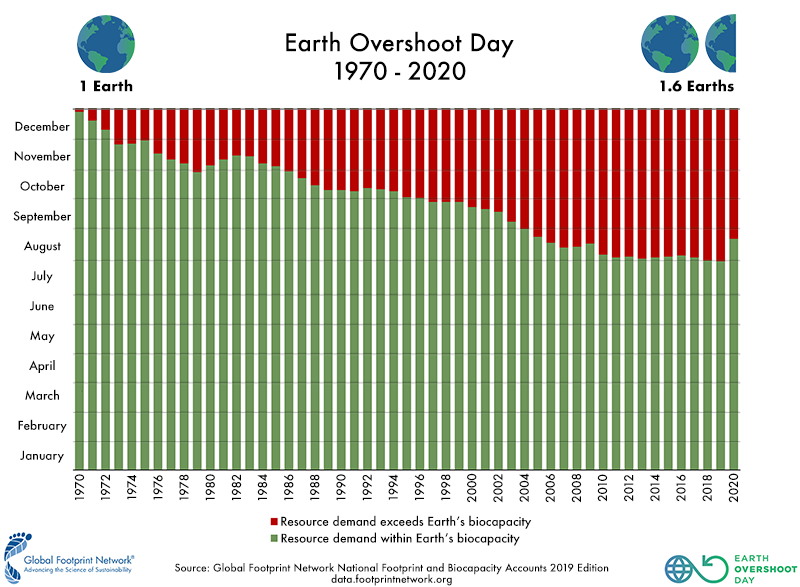 Earth Overshoot Day footprint circulaire economie