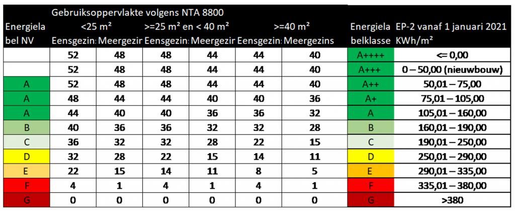 NTA8800 energie-index energielabel